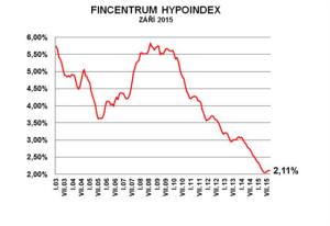 Hypoindex 9-2015