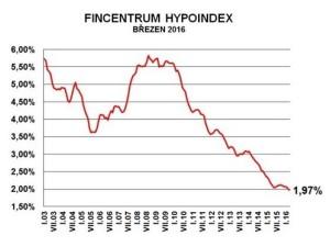Aktualita Hypoindex 4-2016