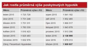 Aktualita Jak rostla průměrná výš poskytnutých hypoték 4-2016