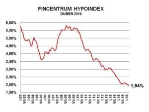 Aktualita Hypoindex 5-2016