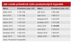 Aktualita Jak rostla průměrná výš poskytnutých hypoték 5-2016