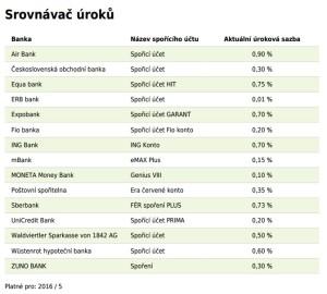 Akutalita Srovnání úroků 5-2016