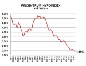 Hypoindex 6-2016