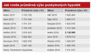 Hypotéky vývoj 6-2016