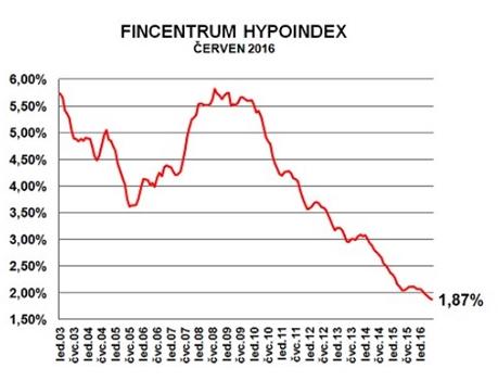 Hypoindex 7-2016