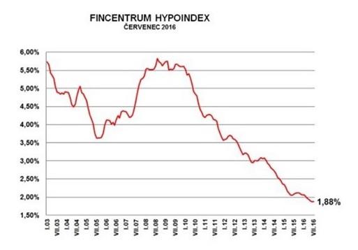 Hypoteční trh v první polovině prázdnin schytal studenou sprchu!