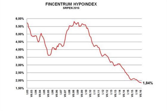 hypoindex