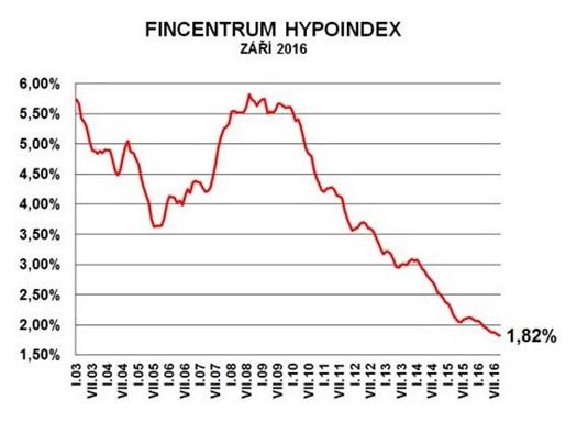 aktualita-hypoindex-10-2016