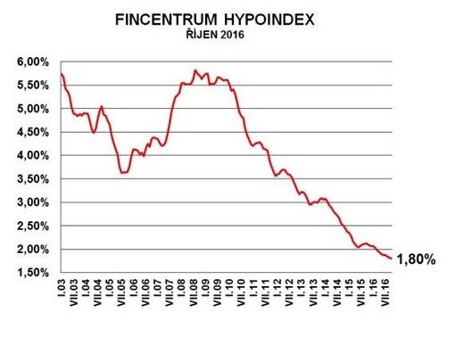 úrokové sazby hypoték -hypoindex-2016