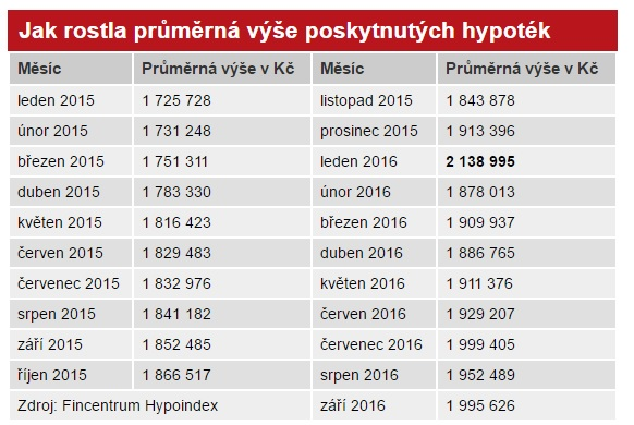 aktualita-jak-rostla-prumerna-vys-poskytnutych-hypotek-10-2016