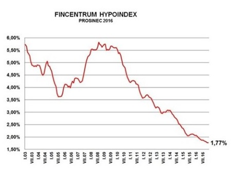 Hypoindex pro prosinec 2016