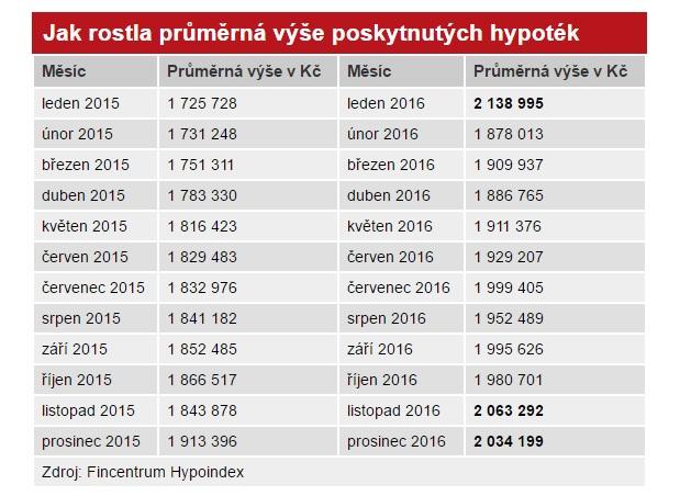 Sazby hypoték za rok 2015